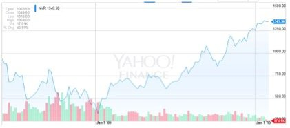 資料來源:Yahoo Finance