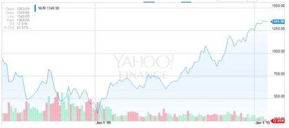 資料來源:Yahoo Finance