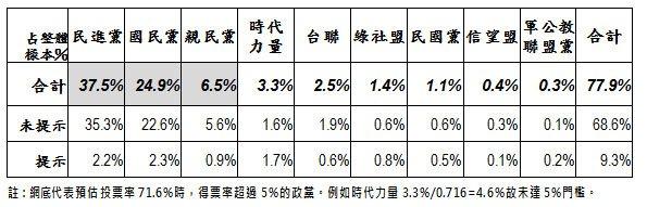 民進黨推估可以拿下18席不分區立委席次,國民黨為12席。
