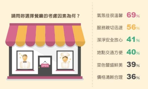 女性外食餐廳考慮因素。(圖片來源:風向新聞)