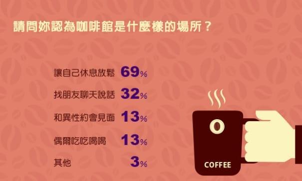 女性對咖啡館的情感定義。(風向新聞)
