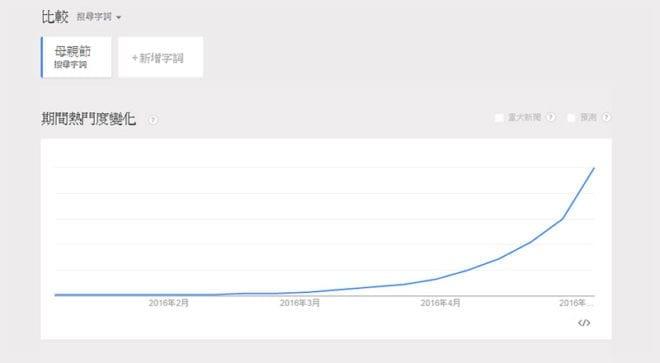 Google搜尋趨勢顯示,今年網友3月就開始搜尋「母親節」。 圖片來源:網頁截圖