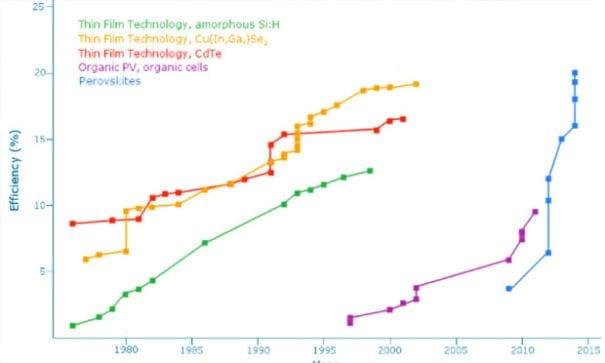 根據科學家實驗報告數據,鈣鈦礦的轉換效率的理論極限是約66%,而矽則為32%。(圖片來源:huffingtonpost)