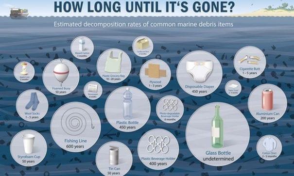 海洋垃圾種類多,但80%多都塑膠廢棄物。(圖片摘自網路)