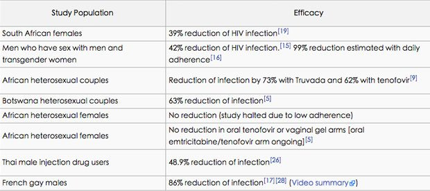 維基百科針對各廠PrEP藥物預防性效果評比,觀看全文。(圖片來源:維基百科)