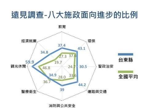 台東縣在各項指標分數中,進步的比例高於全國平均。 圖片來源:黃健庭臉書
