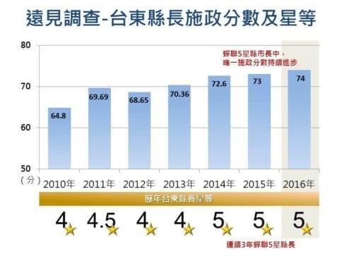 遠見的調查,台東縣在縣市長中的施政分數持續進步。 圖片來源:黃健庭臉書