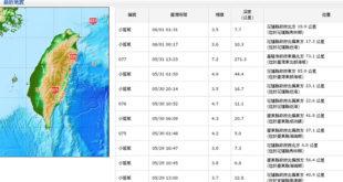 中央氣象局1日發表聲明表示,「地震預測」如無嚴謹的科學論述與資料校驗,並不具備防救災的意義,民眾不需要恐慌。  圖片來源:中央氣象局
