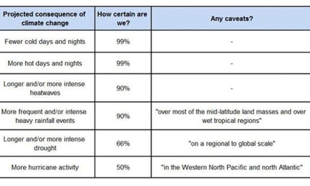 科學家幾乎90%確定未來極端氣候將更加劇烈。(圖片來源:IPCC報告)