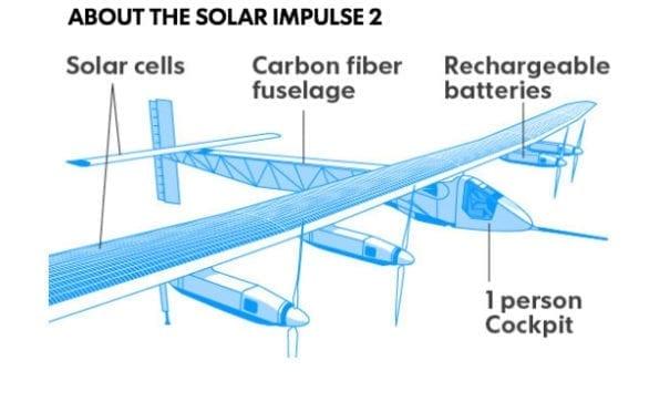 太陽能動力2號機翼及尾翼都裝有太陽能板,飛機重量跟一台轎車差不多。(圖片來源:usatoday)
