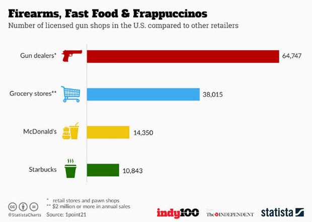 全美槍枝交易所數量比麥當勞多了5倍之多。(圖片來源:independent)