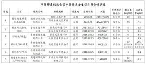 食藥署此次調查市售葉黃素不合格保健食品,13家中6家不合格。(圖片來源:食藥署)