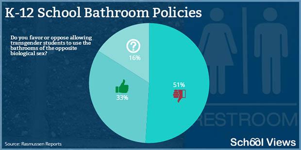 調查顯示有51%父母反對跨性別廁所政策。(圖片來源:schoolviews)