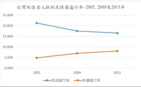調查資料來源: 2005、2009 及 2013 年國民健康訪問調查