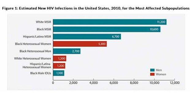 DCD所公佈染愛滋人口數據圖。(圖片來源:DCD)