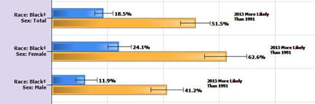 CDC統計未發生性行為青少年的人種數據圖。(圖片來源:CDC)