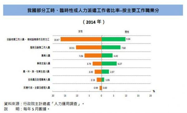 台灣派遣工投入高技術性工作居多。(圖片來源:主計處)