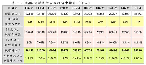 台灣失智人口變化。(圖表由社團法人台灣失智症協會提供)