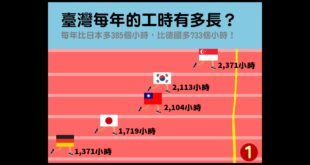 勞動部在臉書上公布了OECD的工時指標,就排名來看,台灣的工時列第四名。  圖片來源:勞動部粉絲專頁