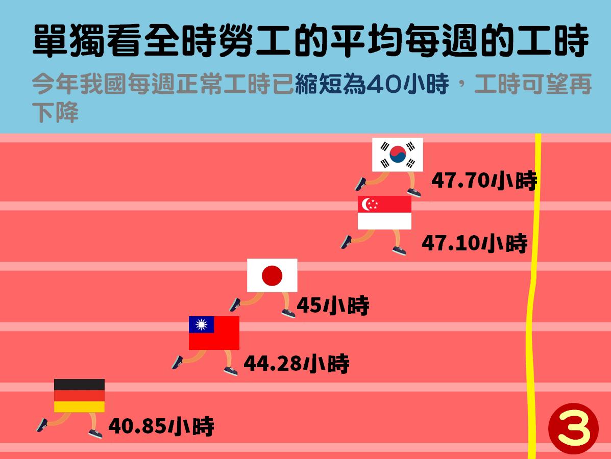 若扣掉部分工時,台灣的全時工作者的工作時數已經修正為40工時,可望再下降。 圖片來源:勞動部粉絲專頁