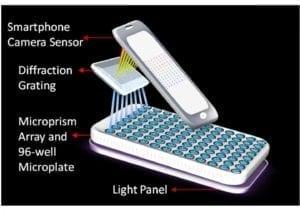 圖中可看出透光光譜儀可針對8種不同的樣本進行檢測。(圖片來源/翻攝自網路)