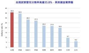 台灣試管嬰兒分娩率高達35.8%,與美國並駕齊驅。(圖片來源:中華民國對外貿協會服務業推廣中心)