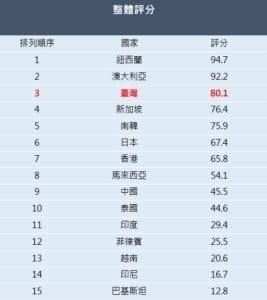 台灣在「亞太地區精神健康與社會融入指數」研究報告中的整體分數為80.1分,是亞太地區第3名。(圖片來源:嬌生股份有限公司提供)