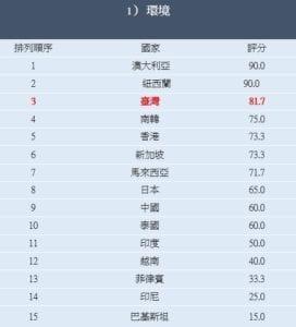 調查報告從環境面向中進行評分,台灣為十五個國家中之排名第三。