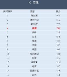調查報告從環境面向中進行評分,台灣為81.7分,在十五個國家中之排名第三。(圖片來源:嬌生股份有限公司提供)