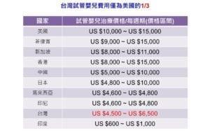 台灣進行試管嬰兒治療費用僅為美國的1/3。(圖片來源:台灣生殖醫學會提供)