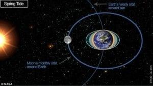 據研究,滿月與新月時,此時潮汐力量會加劇地質斷層的拉扯。(圖片來源/翻攝自NASA官網)