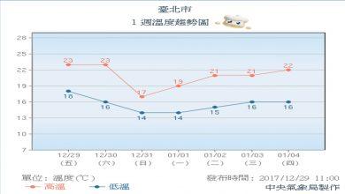 Photo of 跨年空氣品質差 北部低溫有涼意
