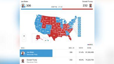 Photo of 美國選舉人團投票結果出爐 拜登確認入主白宮